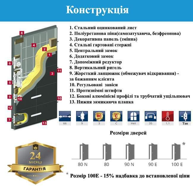 Конструкція дверей GERDA CX20