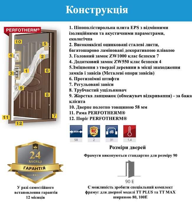 Конструкція дверей GERDA TT MAX Z DOSWIETLAMI