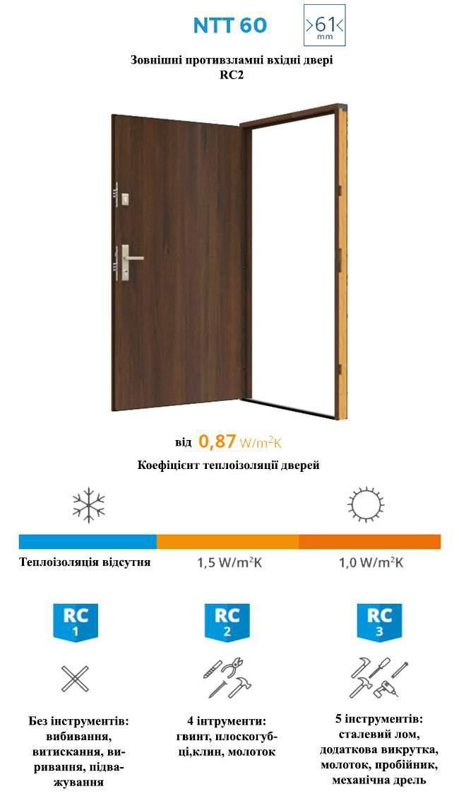 Характеристики дверей GERDA NTT60 ELITE 3D