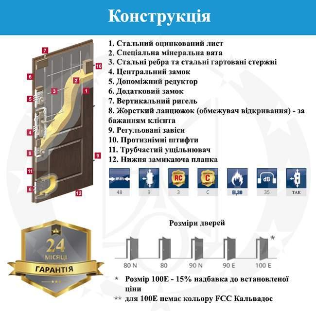 Конструкція дверей GERDA CP30(S)