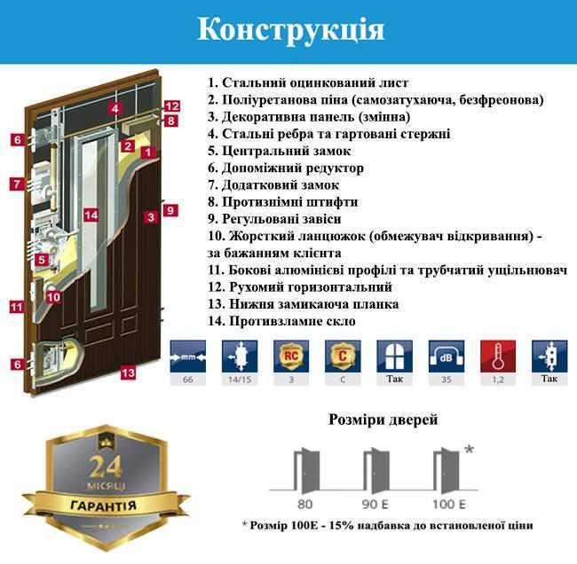 Конструкція дверей GERDA GSX