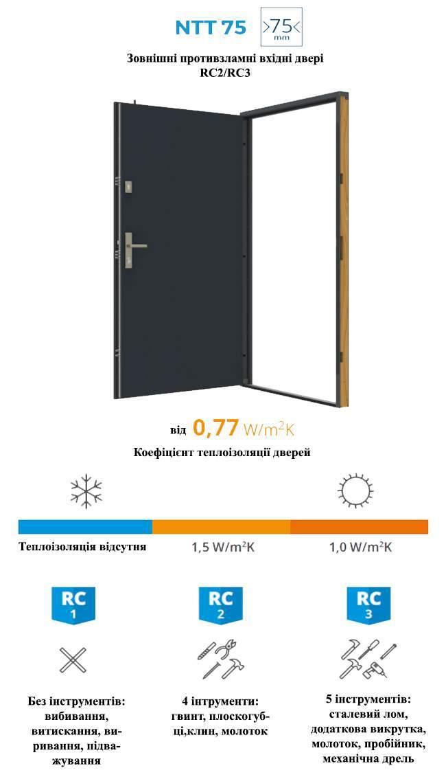 Характеристики дверерй GERDA NTT75 AIR GLASS