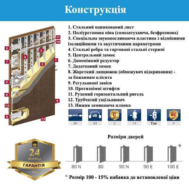 Конструкція дверей GERDA S PREMIUM