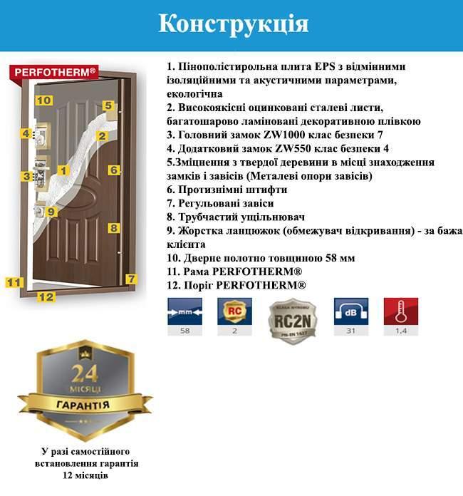 Конструкція дверей GERDA TT PLUS DUO