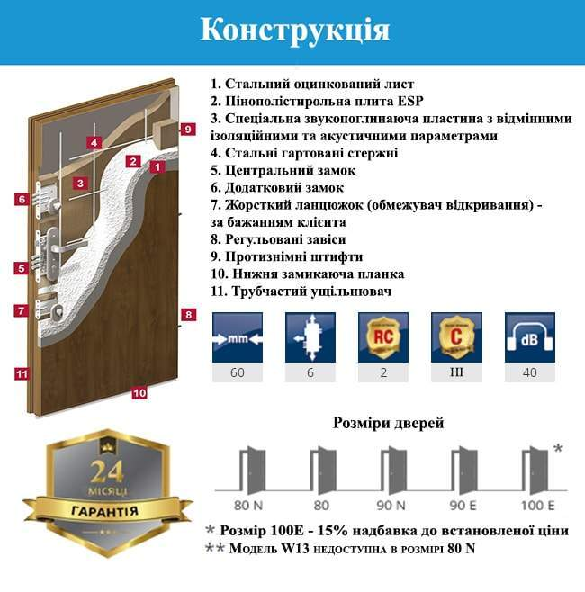 Конструкція дверей GERDA WD PREMIUM