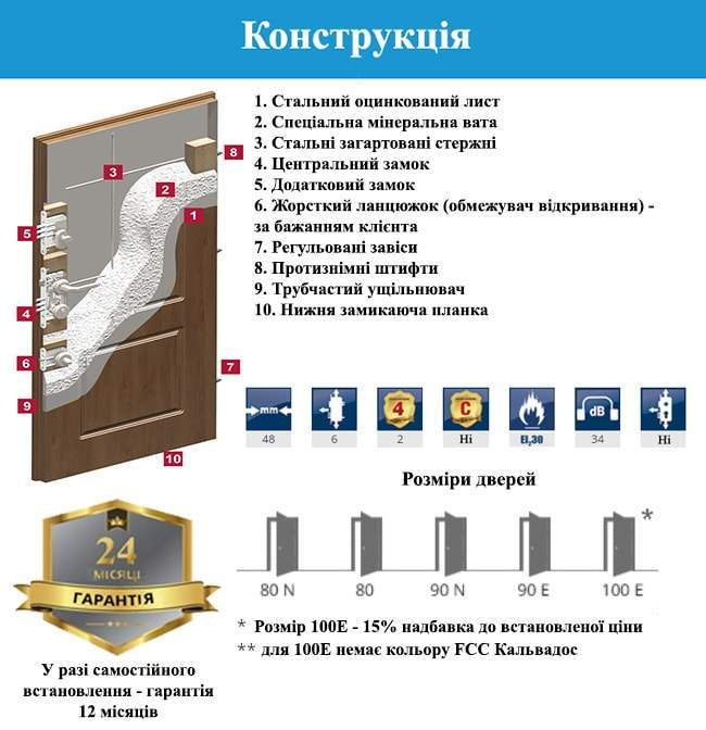 Конструкція дверей GERDA - WP30(S)