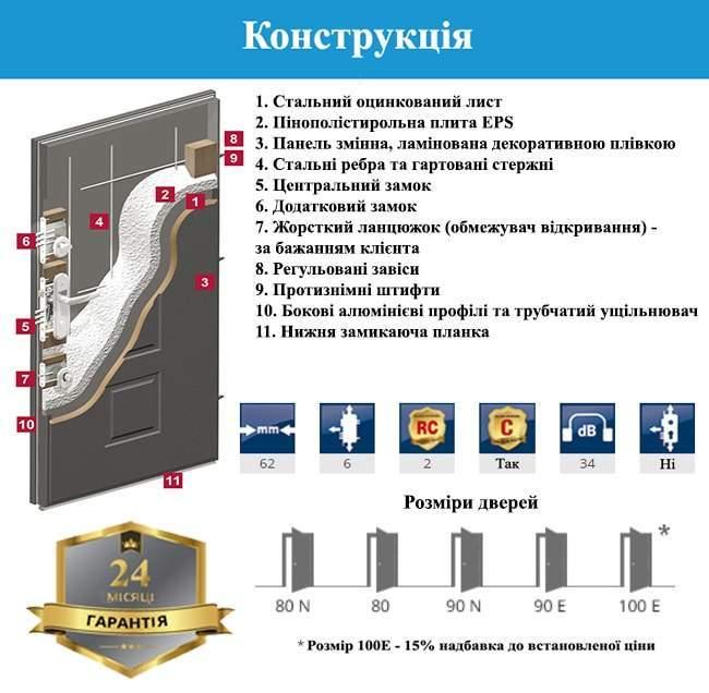 Конструкція дверей GERDA WX10 STANDARD