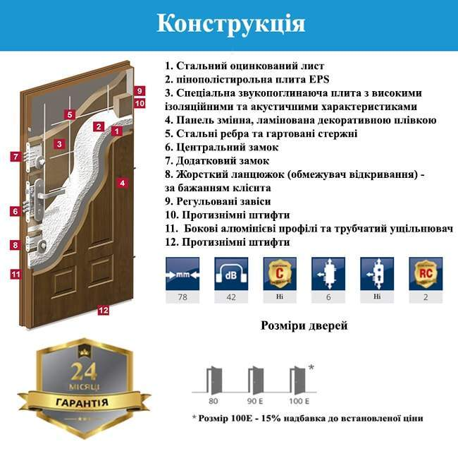 Конструкція дверей GERDA WX10 PREMIUM