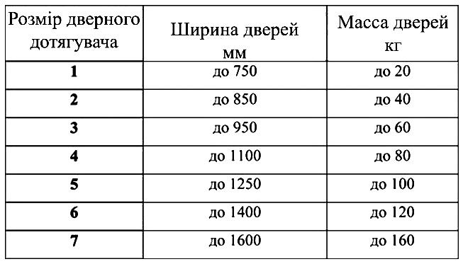 Таблиця класів дотягувачів