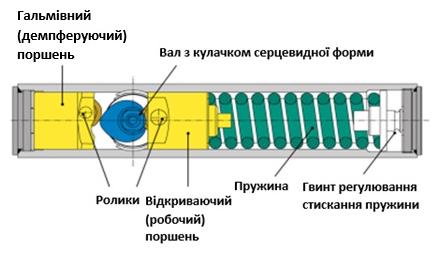 Конструкція дотягувача